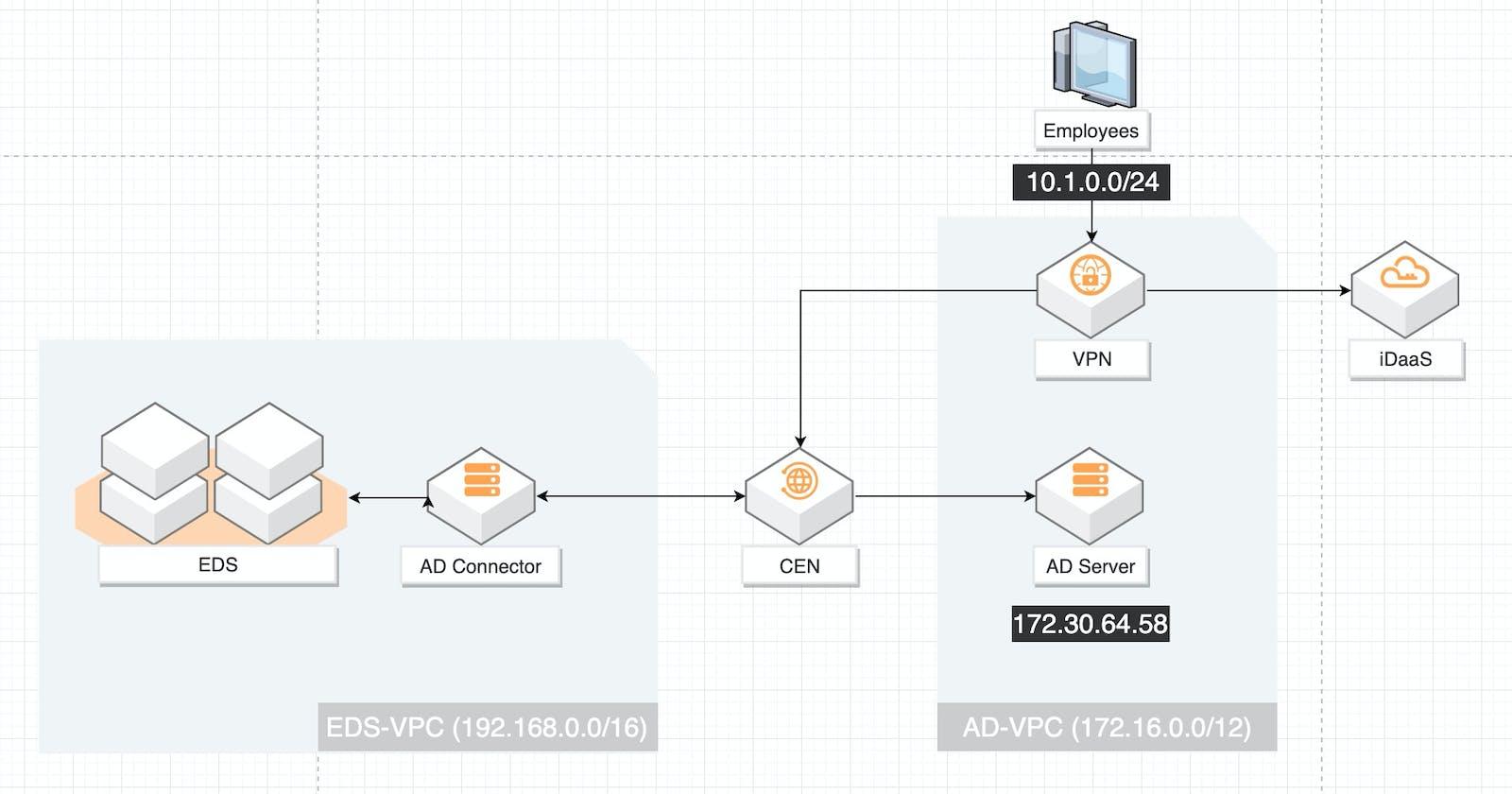 Alibaba Cloud Elastic Desktop Services (EDS)