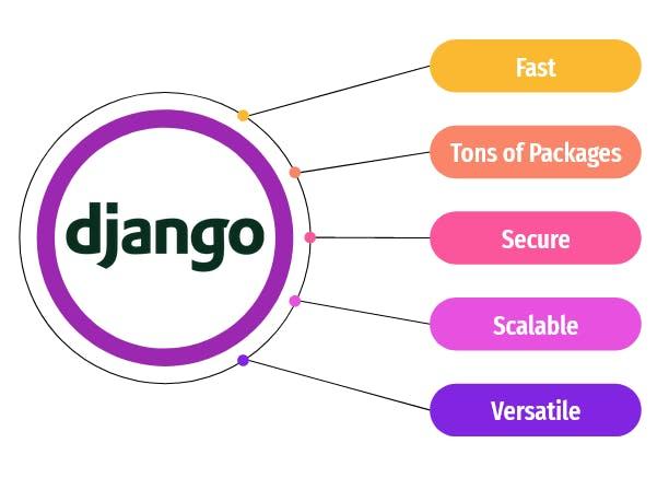 Features of Django.png