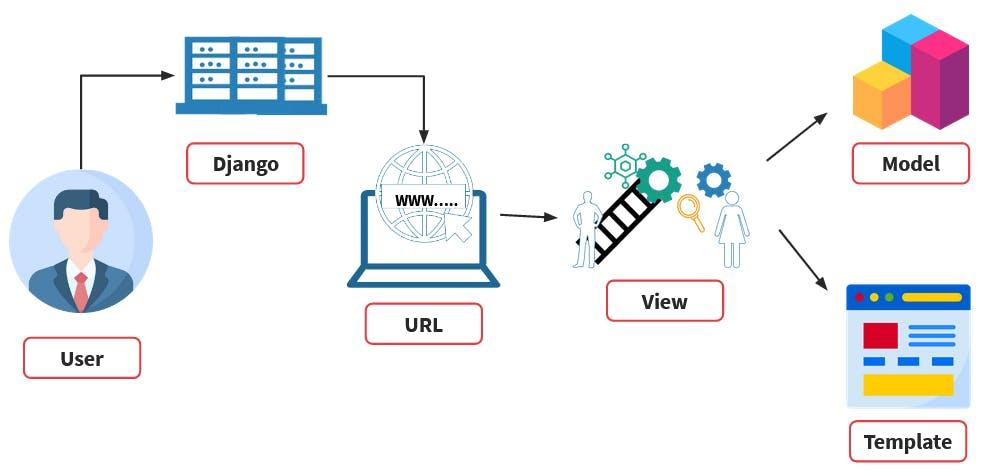 Django MVT Architecture.png