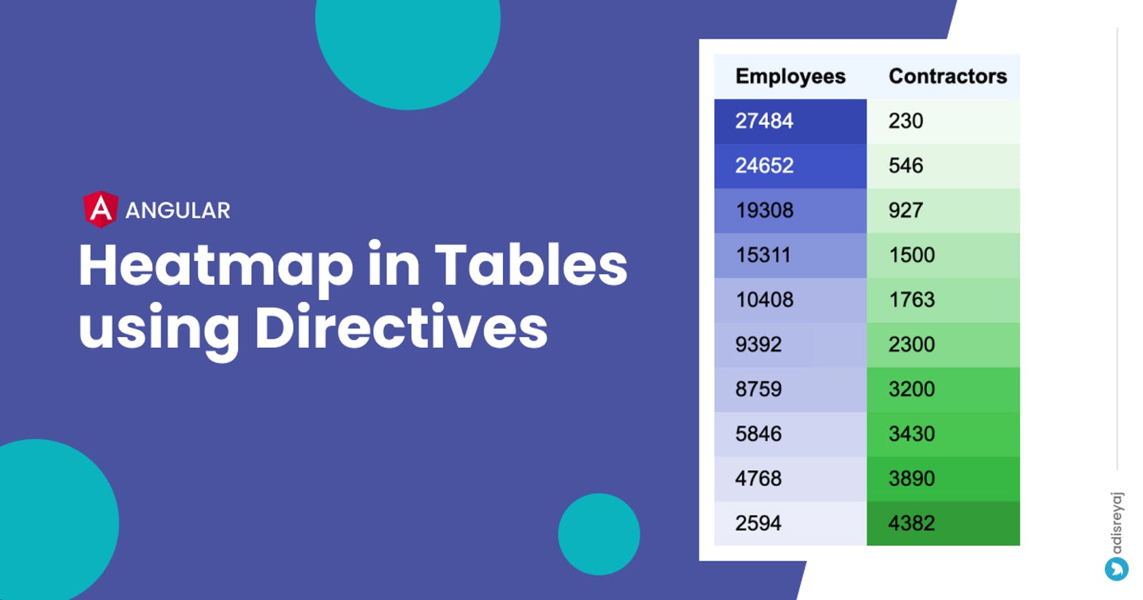 How To Implement Heatmap In Tables Using Directives In Angular
