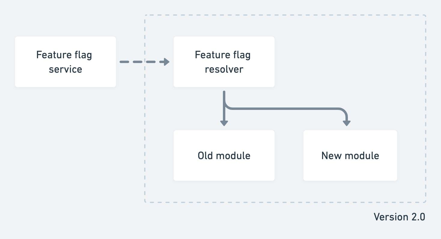 Feature flags diagram