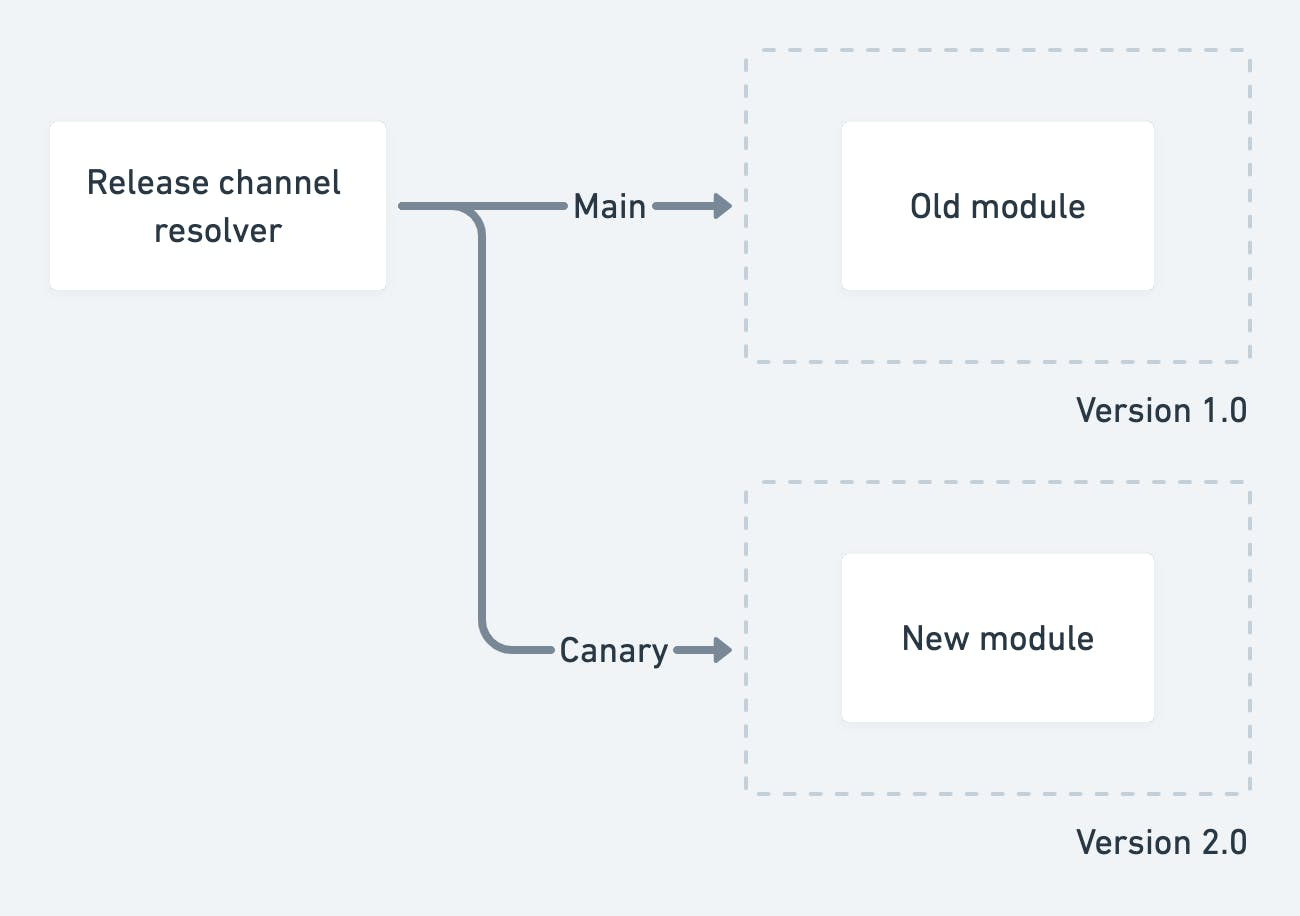 Canary releases diagram