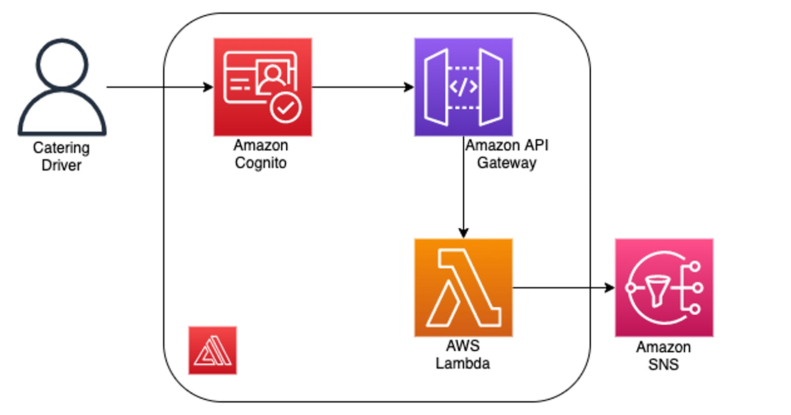Send an SMS to Customers Using React and AWS Amplify