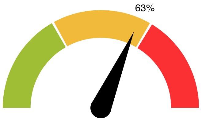 D3 gauge with needle in VueJS - Hashnode
