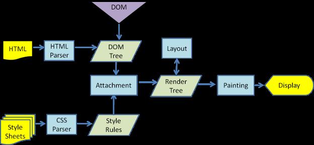 WebKit Main Flow